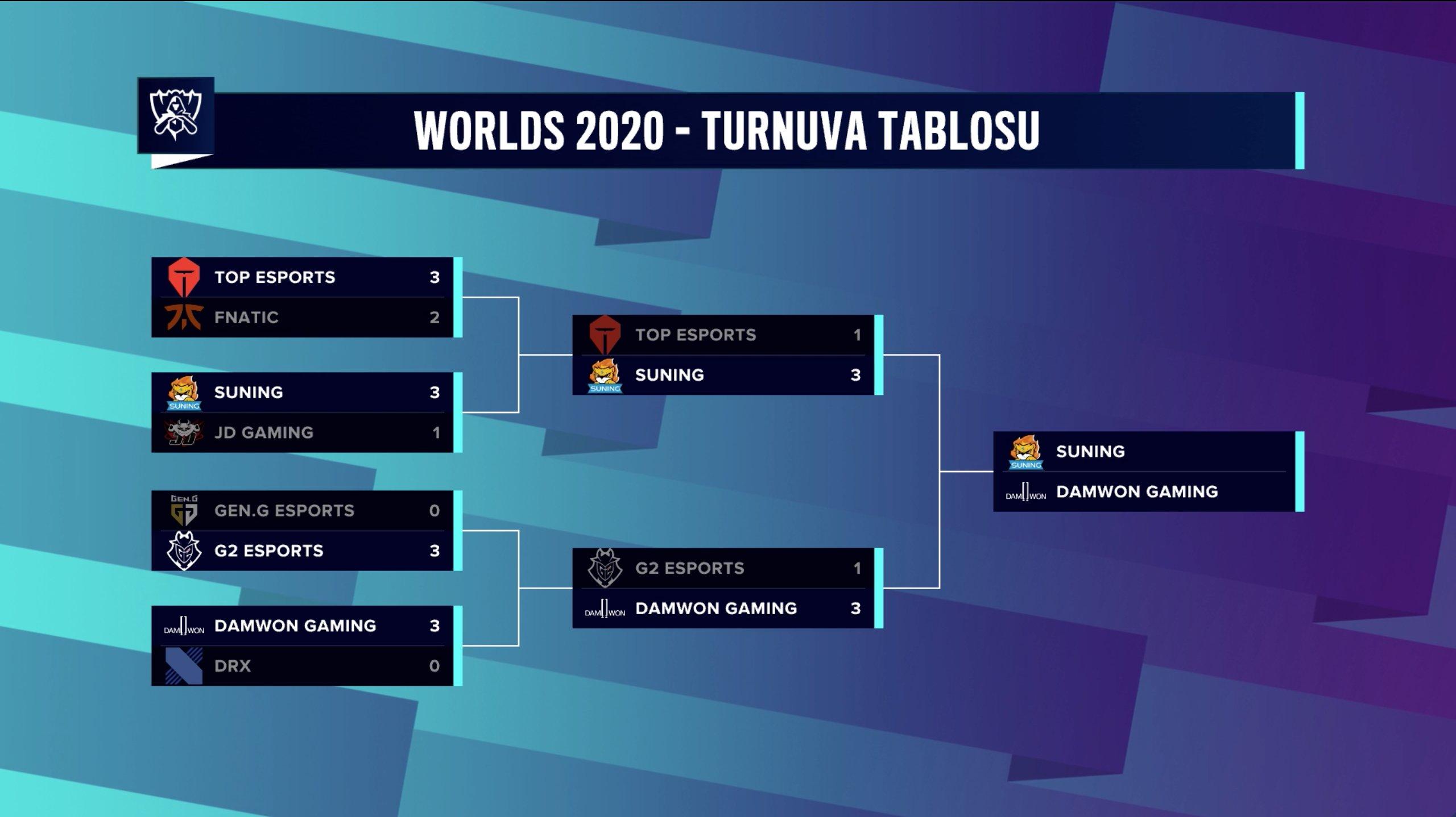 worlds-2020-finali-yaklasiyor